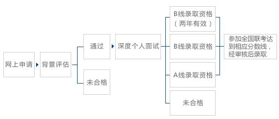 上海MBA考研