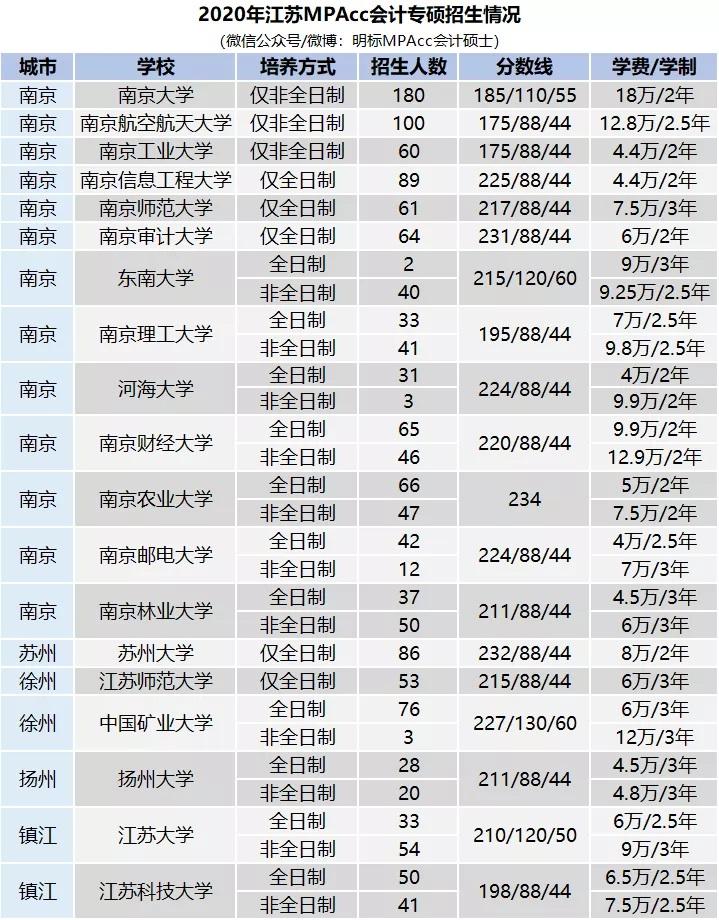 2020年江苏MPAcc院校【学费 分数线 招生人数】MPAcc在职/全职—汇总