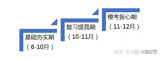 华东理工大学MBA备考之路-大龄考生的抉择