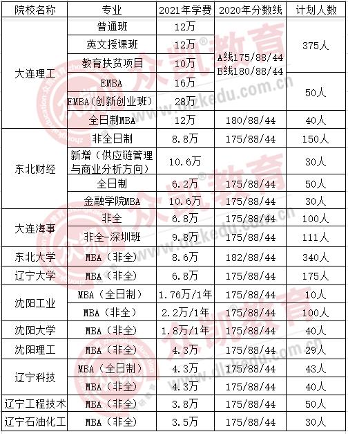 MBA考研|辽宁地区2021年入学各高校MBA学费信息