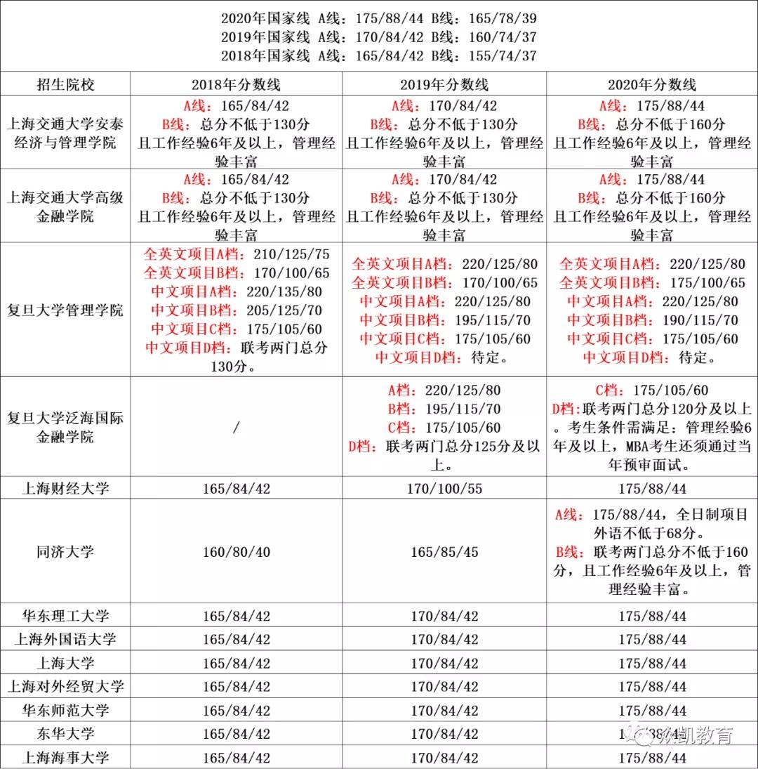 2021年上海MBA近几年分数线及复试内容参考