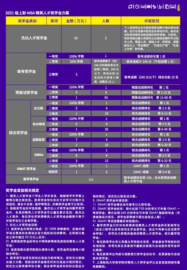 2021年上海财经大学EMBA项目介绍