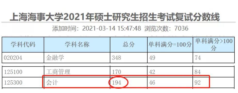 2021年上海海事大学MPAcc分数线194分