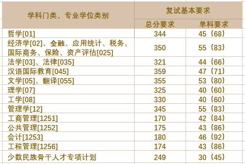 2021年上海财经大学MBA/MEM/MPA/MPAcc硕士研究生复试分数线