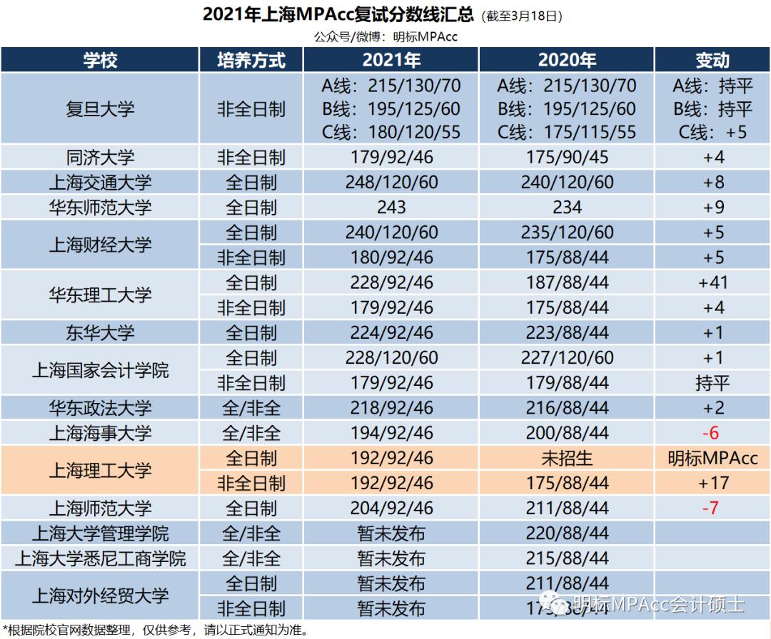 2021年上海理工大学MPAcc复试分数线192分