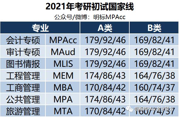 2021年MPAcc/MAud/MLIS复试分数线汇总(3月21日更新)