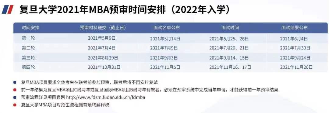2021年复旦大学MBA提前面试