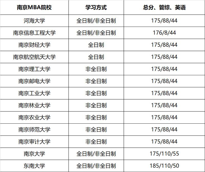 2020年南京MBA院校分数线()