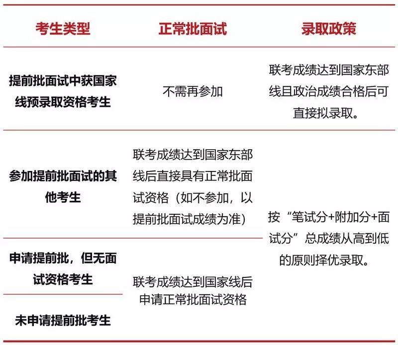 2022年入学上海交通大学(安泰)MBA提前批面试政策(金鹰计划)
