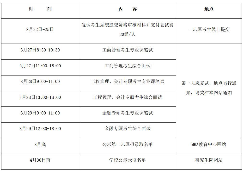 2021年南京航空航天大学MBA复试及录取细则