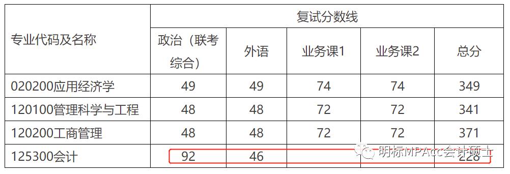 2021年华东理工大学MPAcc拟录取名单发布及各分数线录取比例