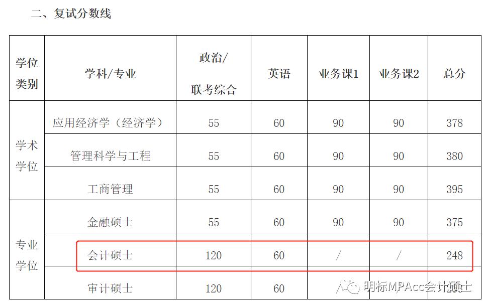 2021年上海交通大学MPAcc拟录取名单发布及各分数线录取比例