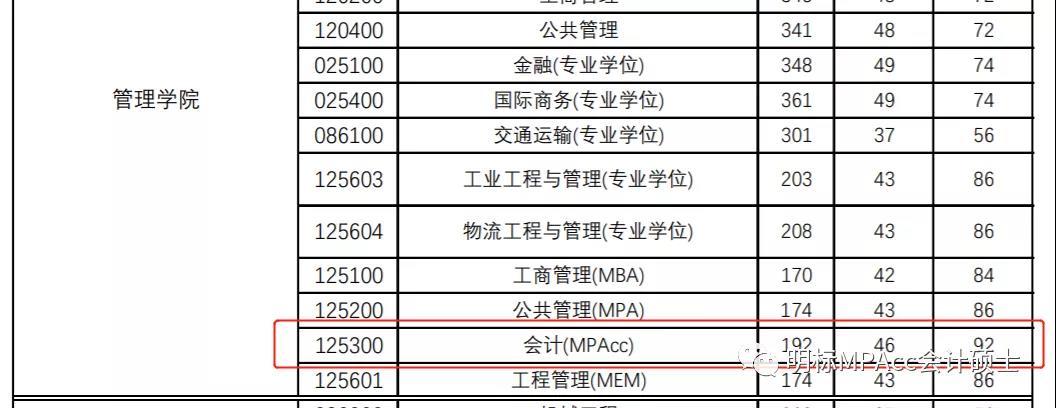 2021年上海理工大学MPAcc拟录取名单发布及各分数线录取比例