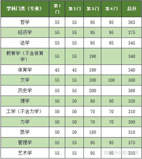 2021年东南大学硕士研究生复试分数线