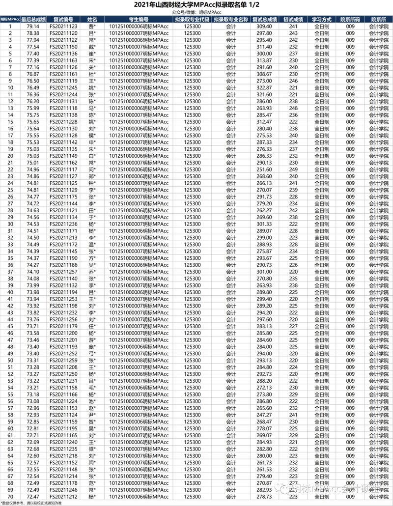 2021年山西MPAcc复试拟录取名单发布及各分数线汇总