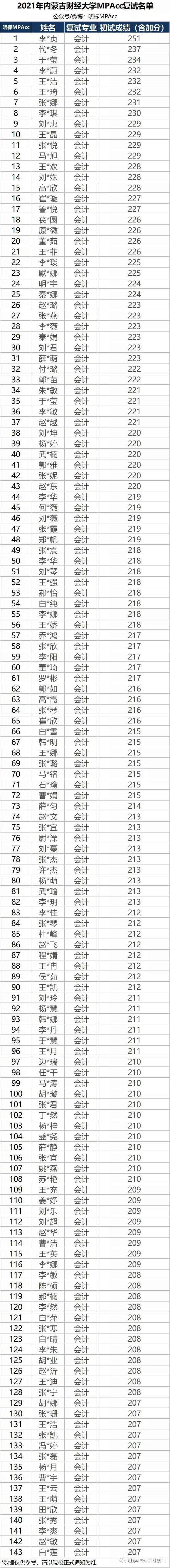 2021年内蒙古MPAcc复试拟录取名单发布及分数线