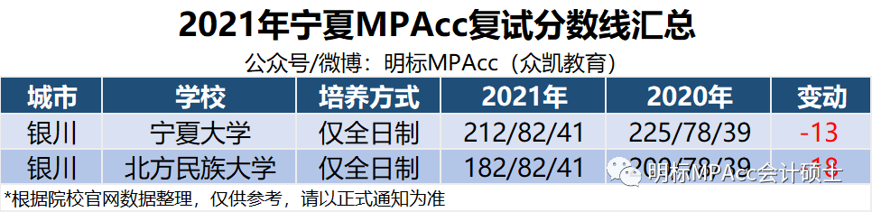 2021年宁夏MPAcc复试及拟录取名单及分数线