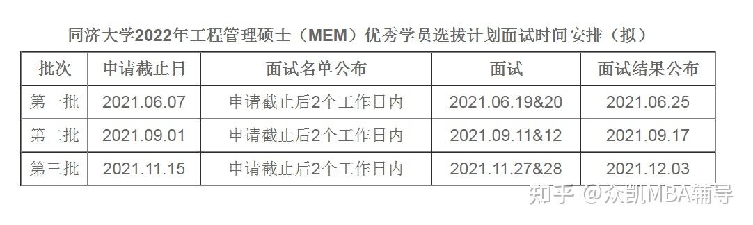 2022年入学同济大学MEM提前面试申请条件及流程
