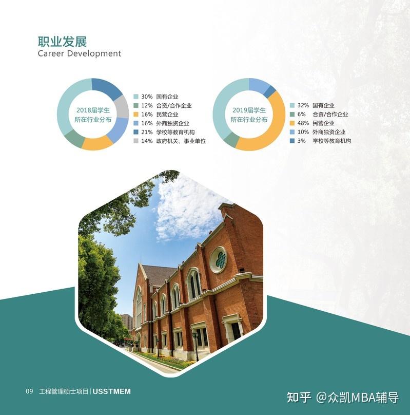 2021年上海理工大学MEM(工程管理硕士)招生简章