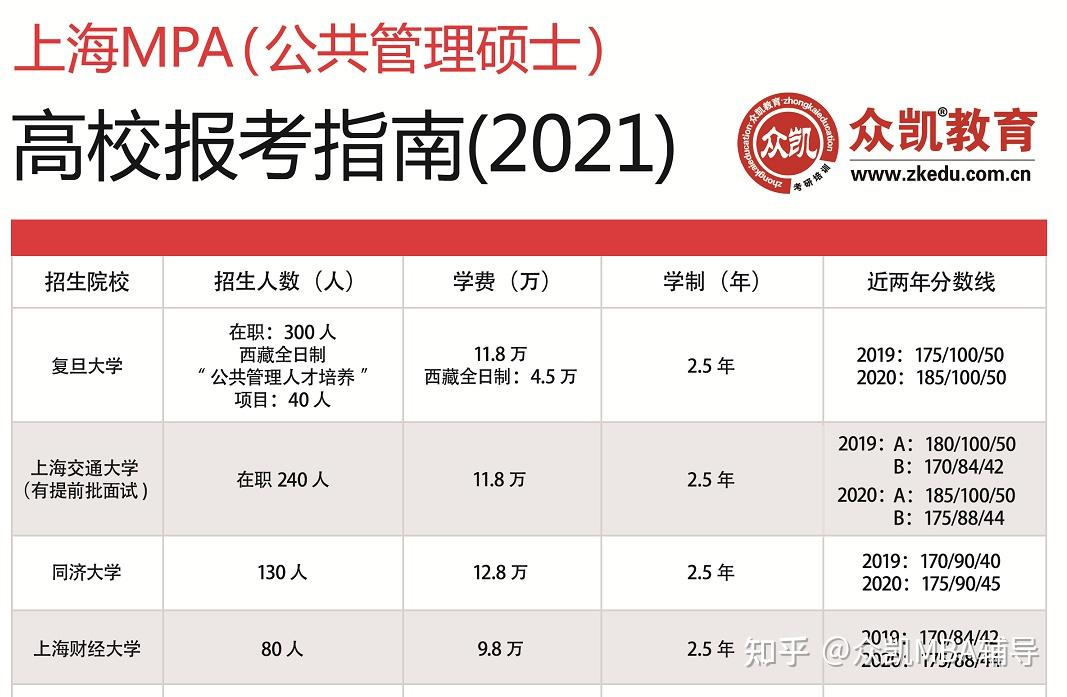 2021年上海财经大学MPA公共管理硕士(MPA)招生情况