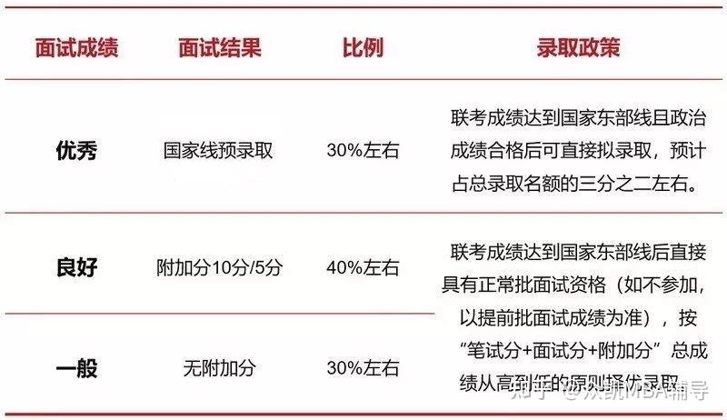 2022年入学上海交通大学MBA(安泰)提前批面试流程及政策