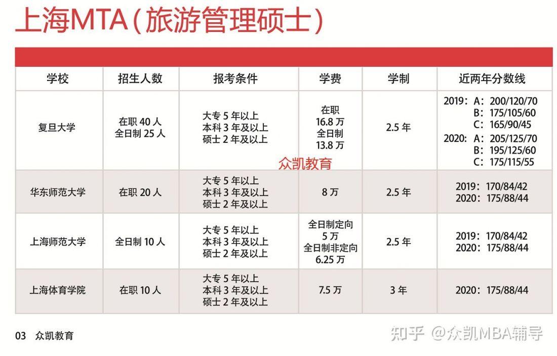 上海MTA(旅游管理硕士)院校有哪些及学费是多少