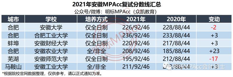 2021年安徽MPAcc复试及拟录取名单及分数线