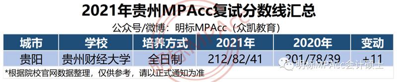 2021年贵州MPAcc复试分数线及拟录取名单