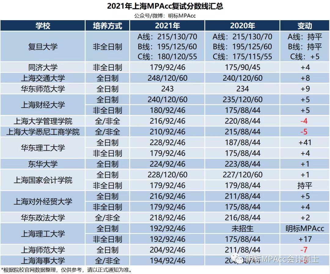 2021年上海海事大学MPAcc拟录取分数线及录取名单