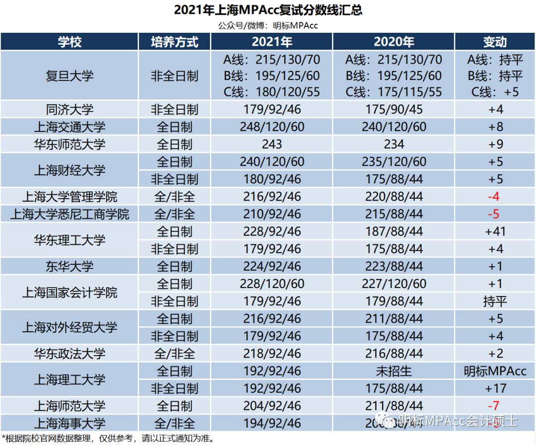 2021年上海MPAcc复试线分析及各校初试第一名汇总