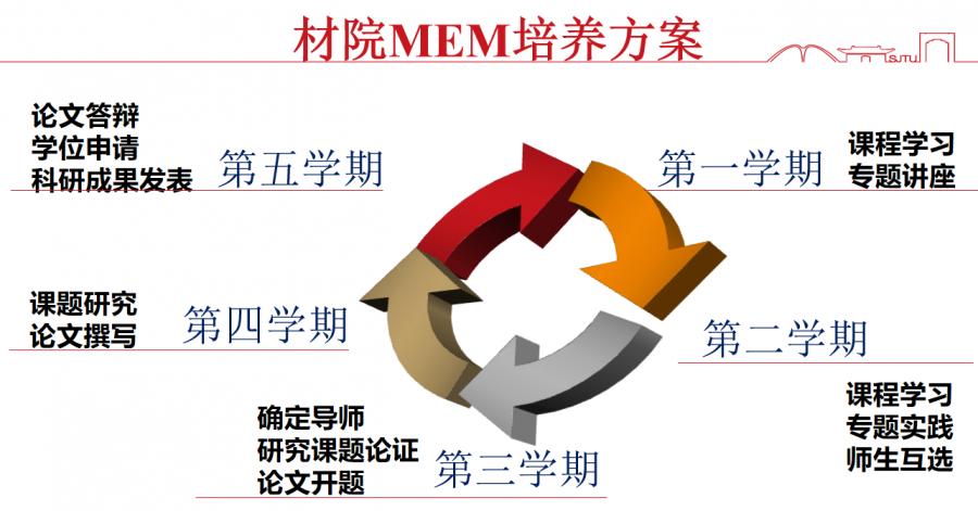 2022年上海交通大学MEM(交大材料科学与工程学院)提前面试预告及时间表