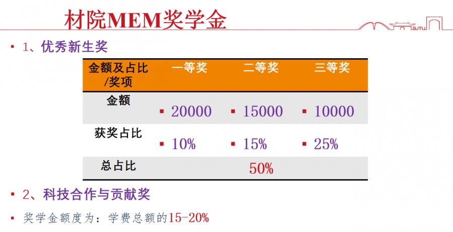 2021年上海交通大学MEM(交大材料科学与工程学院)提前面试预告及时间表