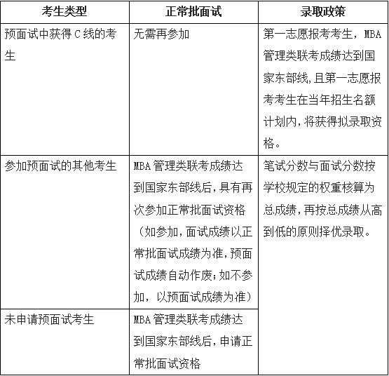 2021年华东师范大学MBA提前面试时间及流程