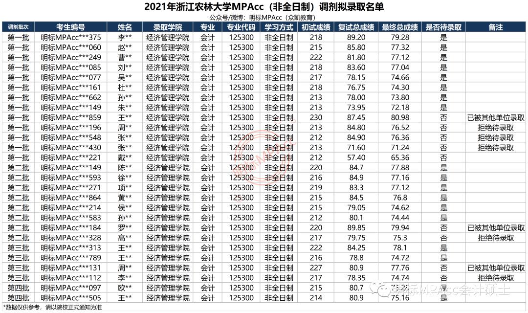 浙江MPAcc | 2021年浙江农林MPAcc拟录取情况分析