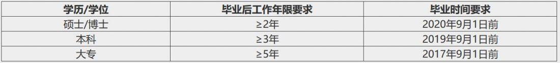 2021年上海交通大学机械与动力工程学院MEM(工程管理硕士)提前面试流程