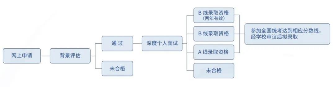 2021年复旦MBA报考指南 | 录取资格矩阵图解析