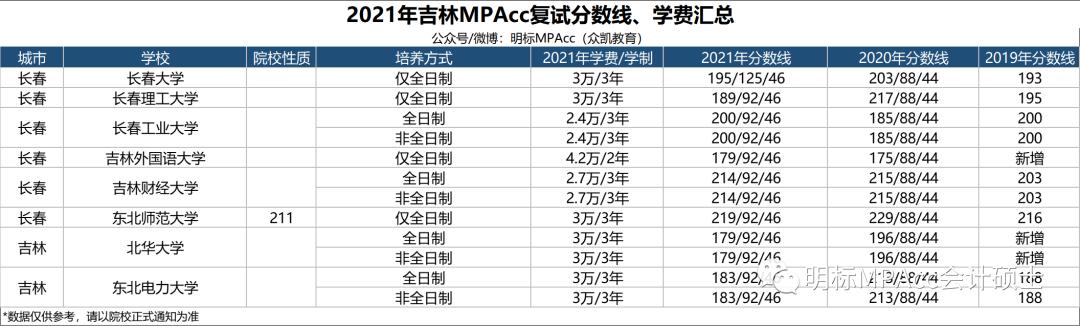 【最新】MPAcc择校数据   2021年全国MPAcc院校复试分数线、学费汇总