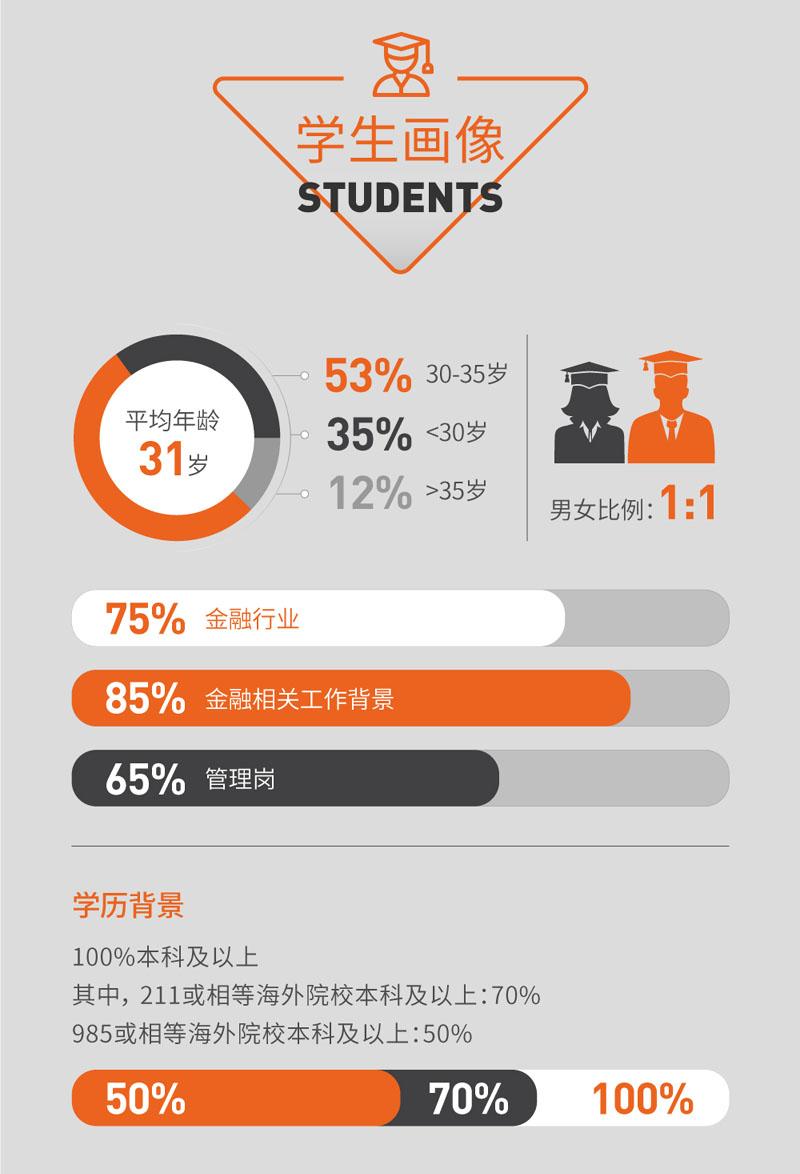 2022年入学复旦泛海国金在职金融MBA招生简章