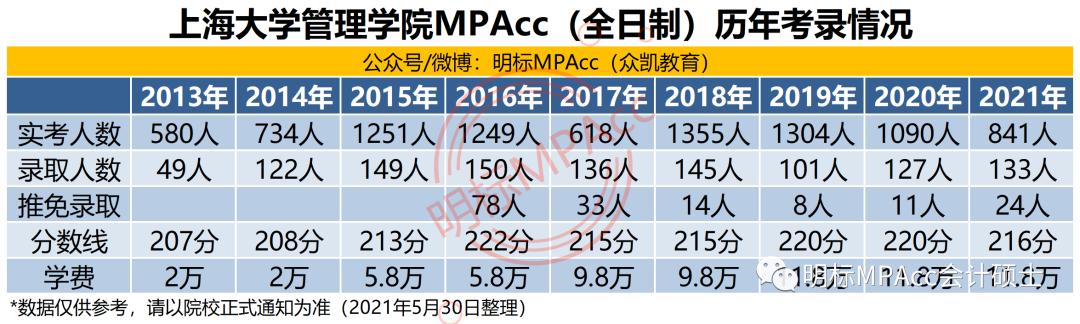 上海大学管理学院MPAcc最新招生政策资讯