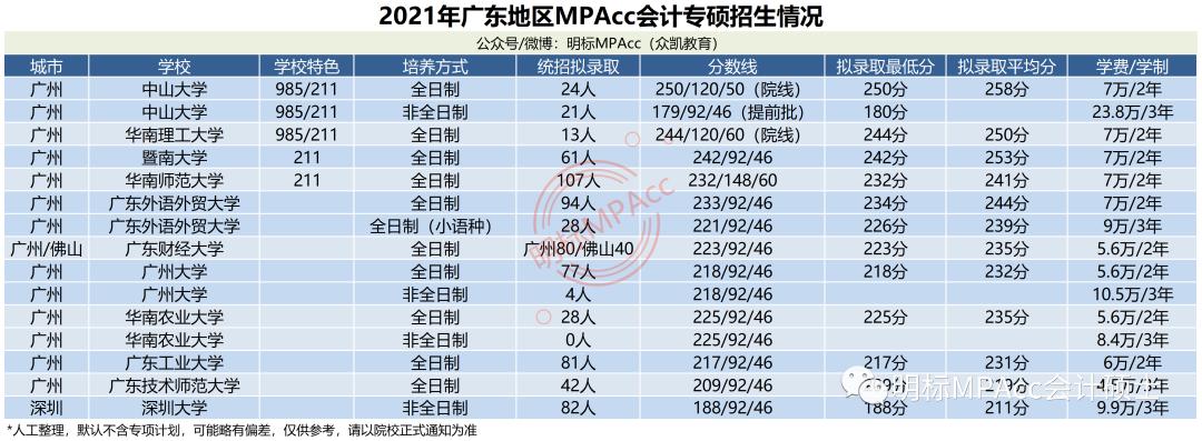 2021年广东MPAcc会计专硕分数线及拟录取情况分析