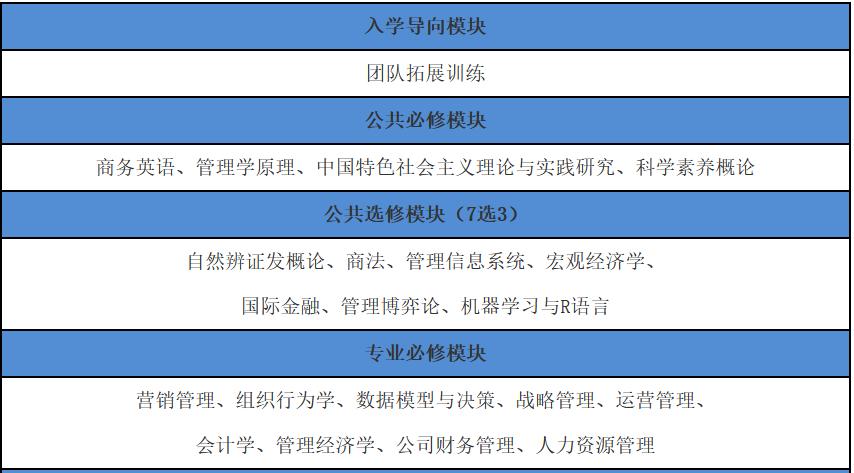 2022年东华大学EMBA(工商管理硕士)招生简章