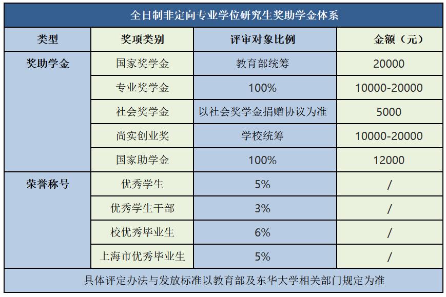 2022年东华大学MEM(工程管理硕士)招生简章
