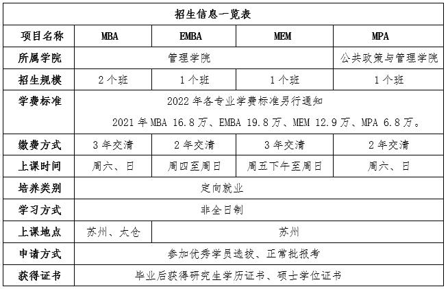 2022年入学西北工业大学MBA、EMBA、MEM、MPA苏州班招生信息