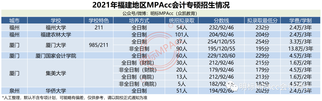 2021年福建MPAcc会计专硕分数线及拟录取情况分析