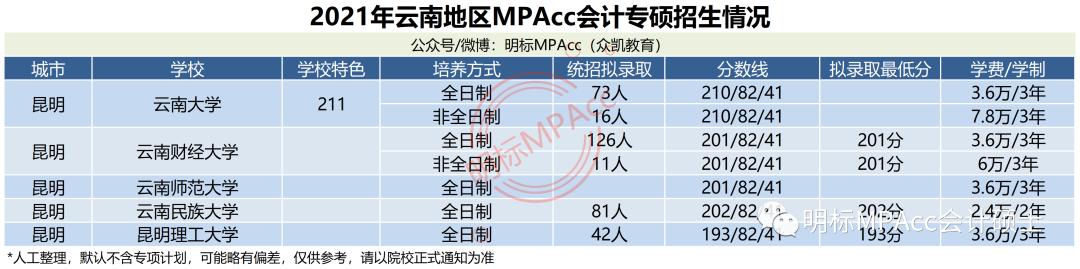 2021年云南MPAcc会计专硕分数线及拟录取情况分析