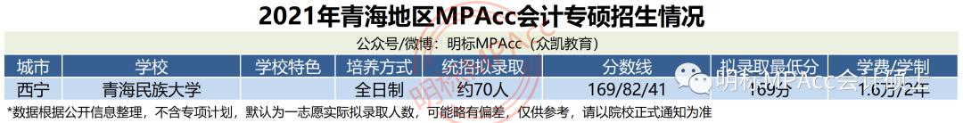 2021年青海MPAcc会计专硕分数线及拟录取情况分析