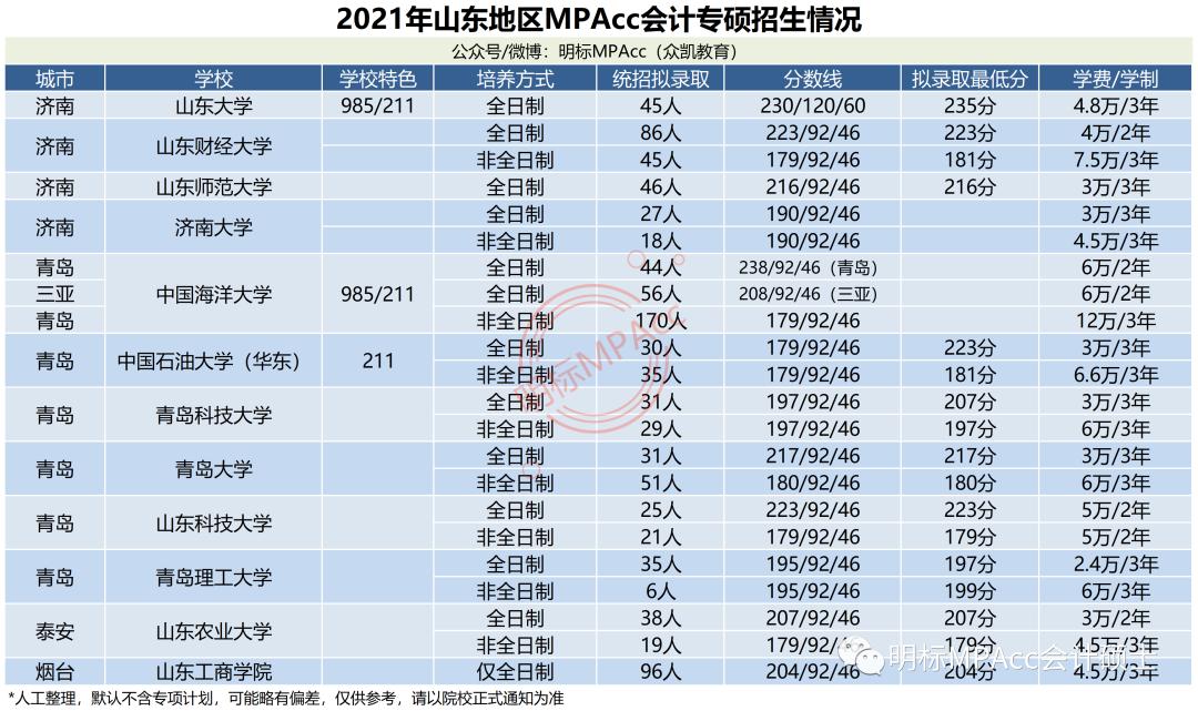 2021年山东MPAcc会计专硕分数线及拟录取情况分析