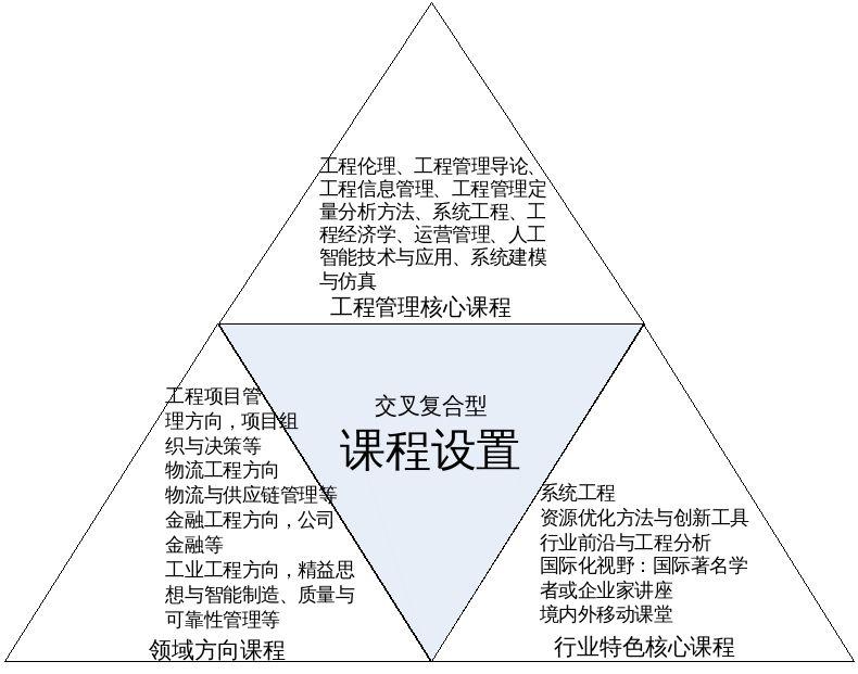 2021年南京大学MEM招生简章