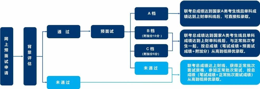 2022年入学上海财经大学MPAcc(会计硕士)预面试/提前面试通知