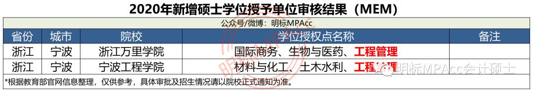 2021年新增33所MPAcc院校,全日制MPAcc调剂难是否有望缓解?